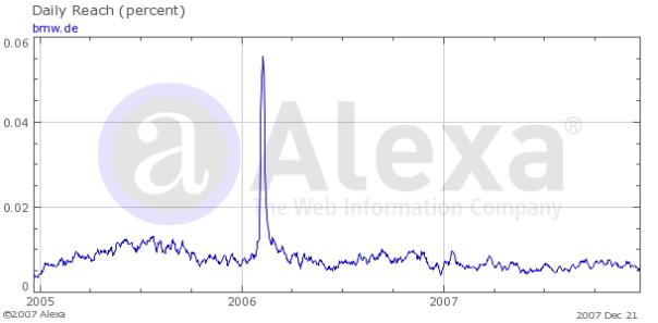 Statistiques Alexa du site bmw.de (en 2006)